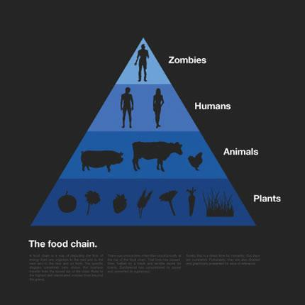 Los zombies son el pico de la cadena alimenticia, saben???